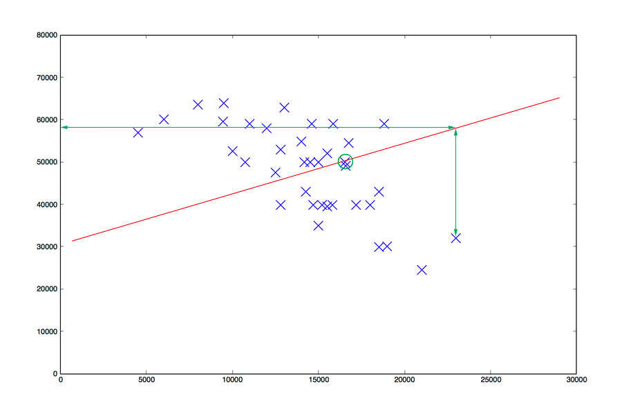 Linear Regression steg 1