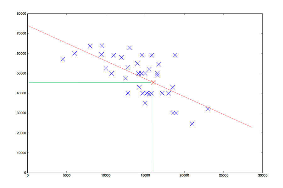 Linear Regression Resultat